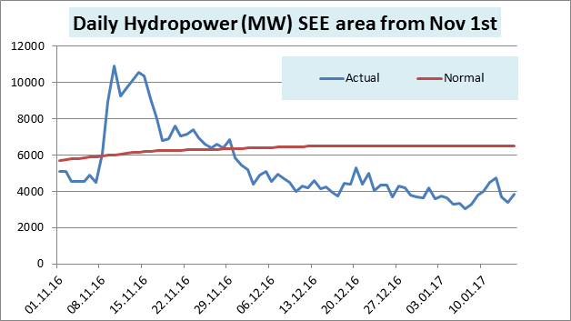 Daily Hydropower See Area From Nov 1st