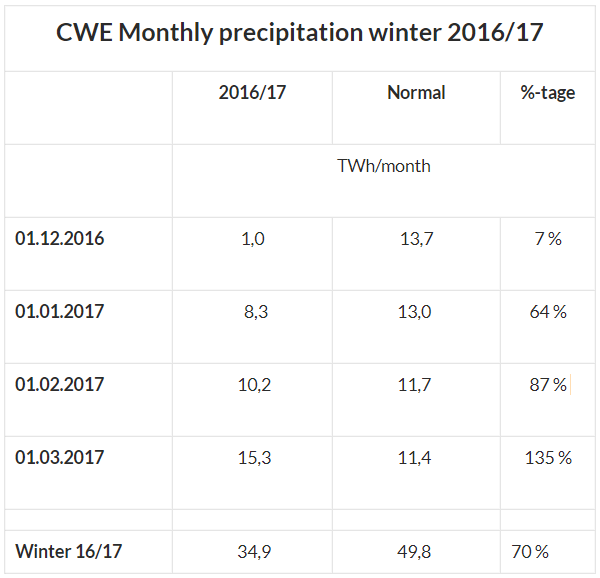 CWE Monthly Precipitation Winter 2016/17