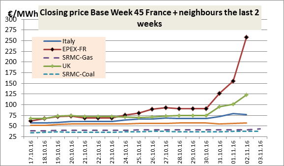 Closing-price-Base-Week-45-France-and-neighbours-the-last-2-weeks