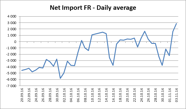 Net Import FR Daily average