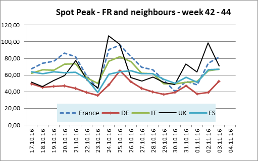 Spot-Peak-FR-and-neighbours-week-42-44.