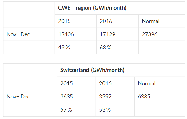 SWE - region Gwh month