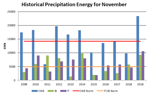 Historical precipitation energy for November during period 2009-2019 for CWE, IT and IB. Normal for IB and IT is almost similar so a combined normal is used.